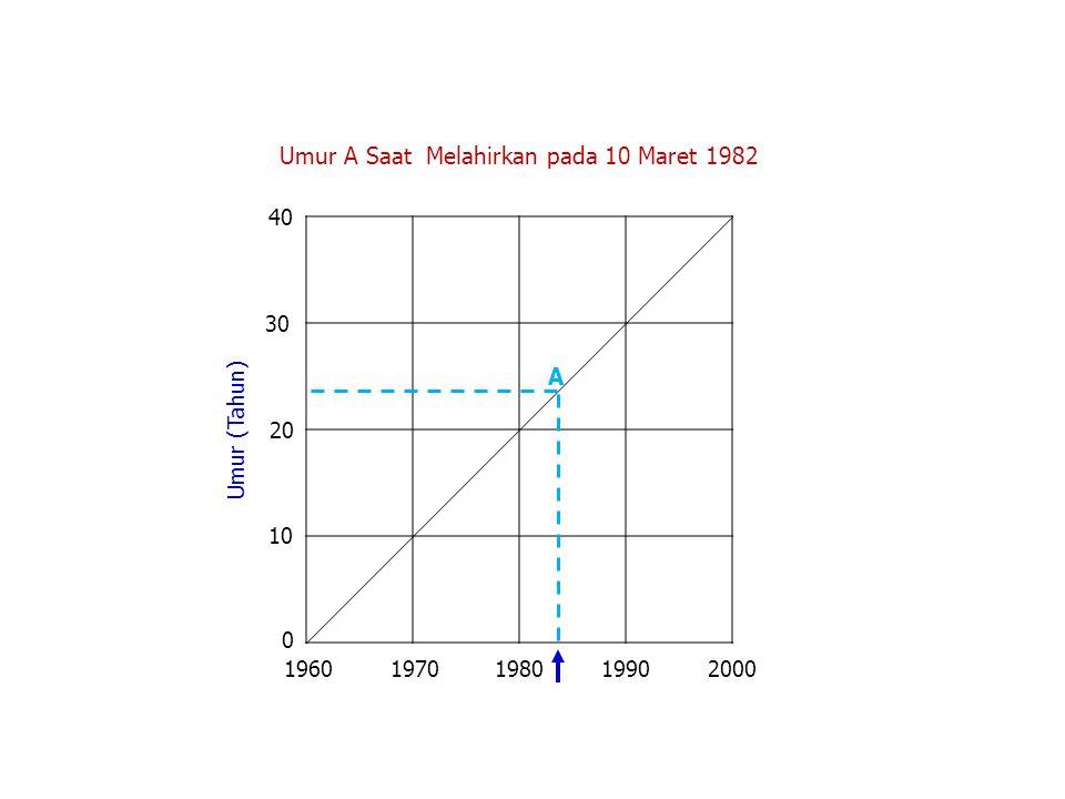 Umur A Saat Melahirkan pada 10 Maret 1982