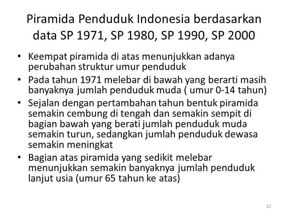 Piramida Penduduk Indonesia berdasarkan data SP 1971, SP 1980, SP 1990, SP 2000