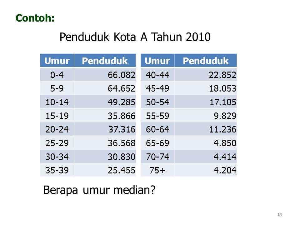 Penduduk Kota A Tahun 2010 Berapa umur median Contoh: Umur Penduduk
