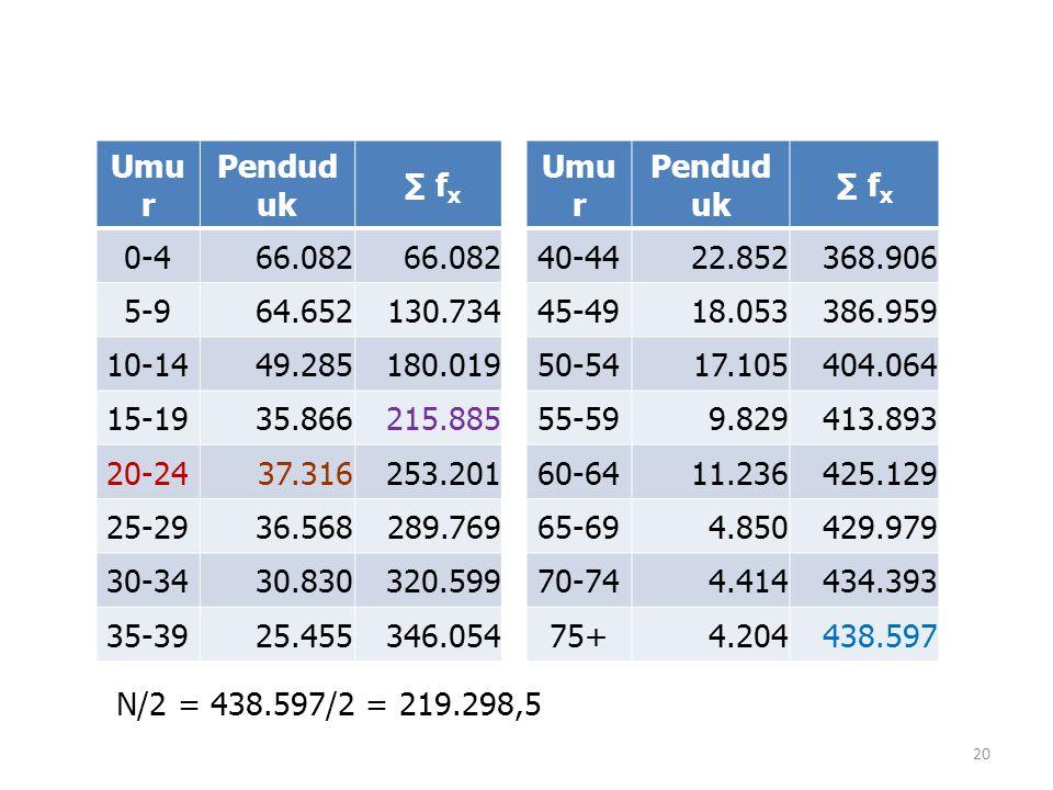 Umur Penduduk. ∑ fx. 0-4. 66.082. 5-9. 64.652. 130.734. 10-14. 49.285. 180.019. 15-19. 35.866.