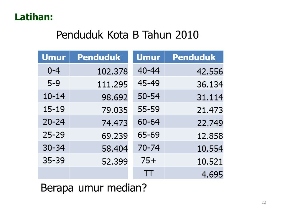 Penduduk Kota B Tahun 2010 Berapa umur median Latihan: Umur Penduduk
