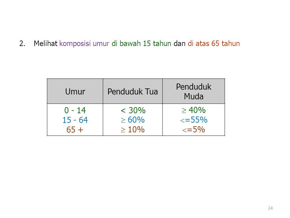 Umur Penduduk Tua Penduduk Muda 0 - 14 15 - 64 65 + < 30%  60%