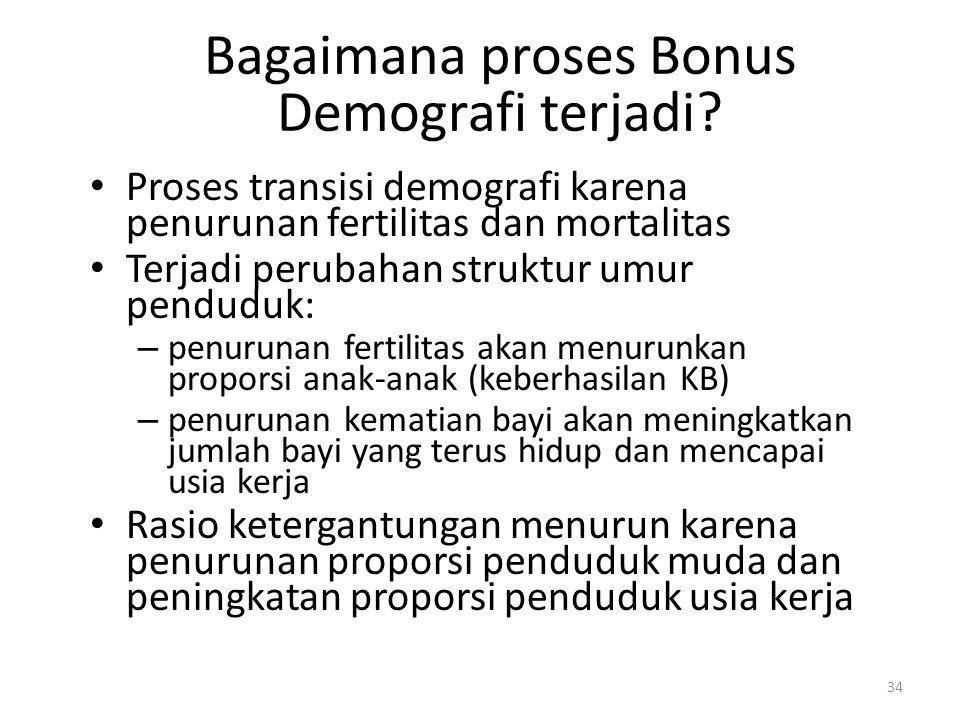 Bagaimana proses Bonus Demografi terjadi