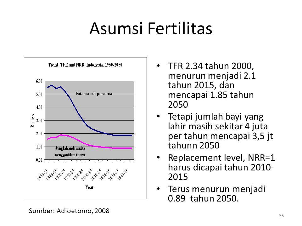 Asumsi Fertilitas TFR 2.34 tahun 2000, menurun menjadi 2.1 tahun 2015, dan mencapai 1.85 tahun 2050.