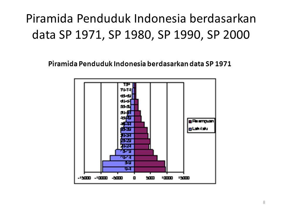 Piramida Penduduk Indonesia berdasarkan data SP 1971