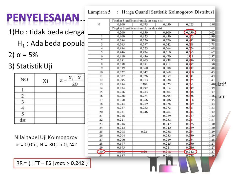 Penyelesaian.. 1)Ho : tidak beda dengan populasi normal H1 : Ada beda populasi normal 2) α = 5% 3) Statistik Uji