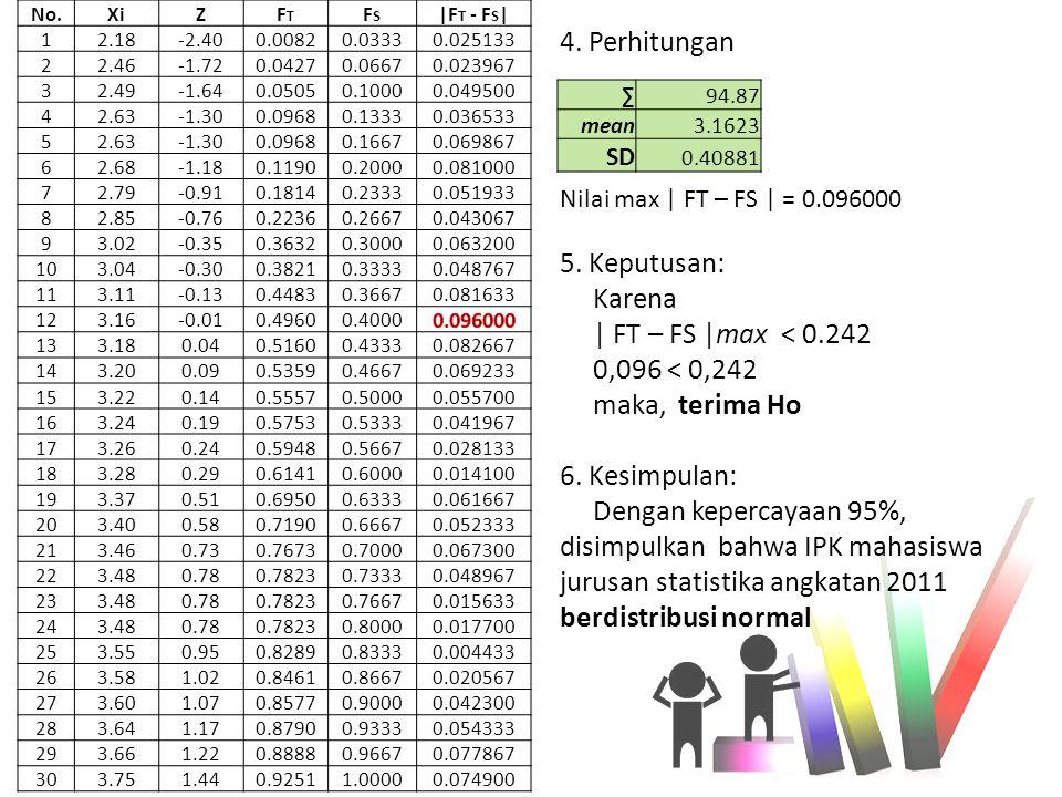 4. Perhitungan 5. Keputusan: Karena | FT – FS |max < 0.242