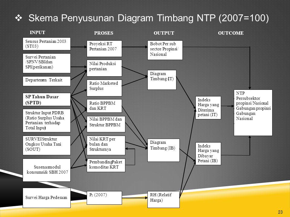 Skema Penyusunan Diagram Timbang NTP (2007=100)