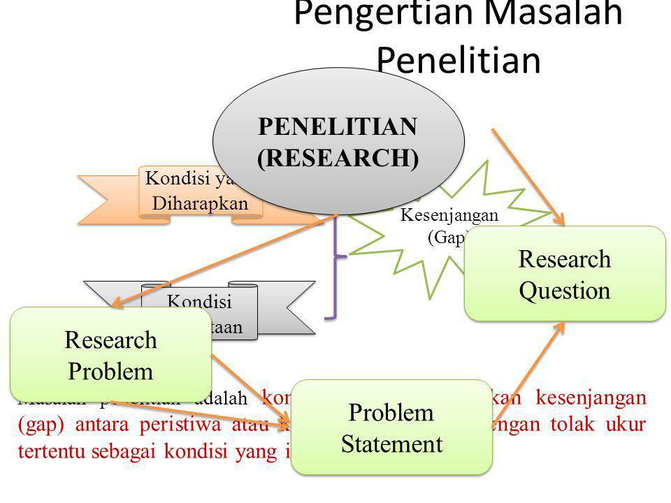 Pengertian Masalah Penelitian