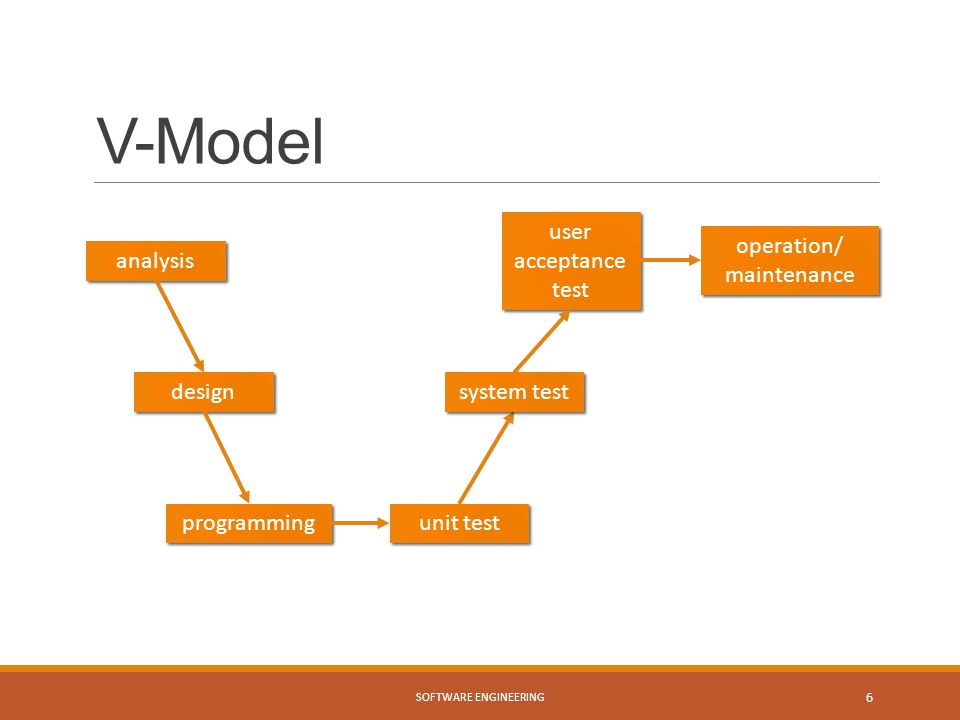 V-Model user acceptance test operation/ maintenance analysis design
