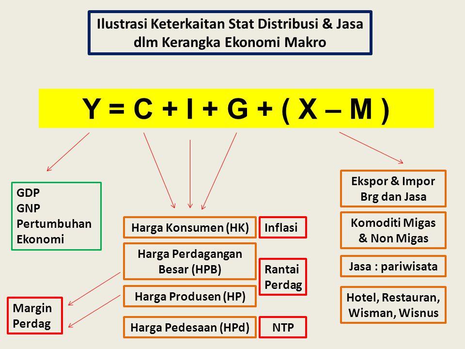 Y = C + I + G + ( X – M ) Ilustrasi Keterkaitan Stat Distribusi & Jasa