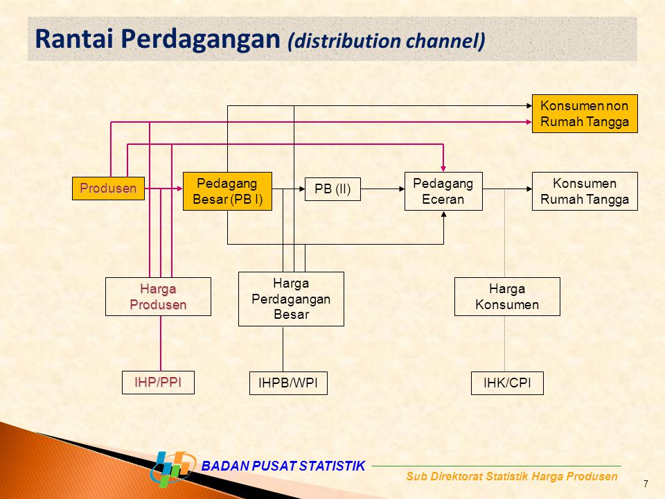 Rantai Perdagangan (distribution channel)