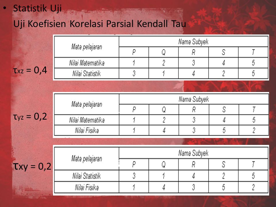 τxy = 0,2 Statistik Uji Uji Koefisien Korelasi Parsial Kendall Tau