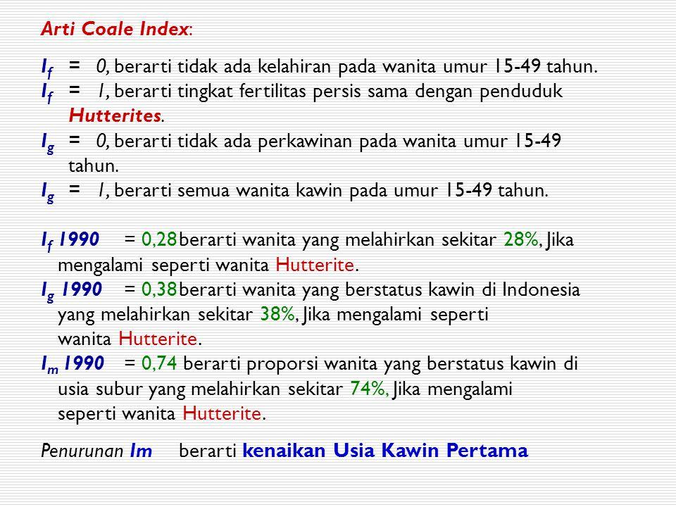 Arti Coale Index: If = 0, berarti tidak ada kelahiran pada wanita umur 15-49 tahun.
