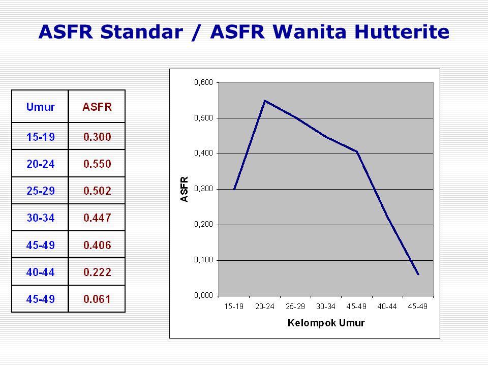 ASFR Standar / ASFR Wanita Hutterite