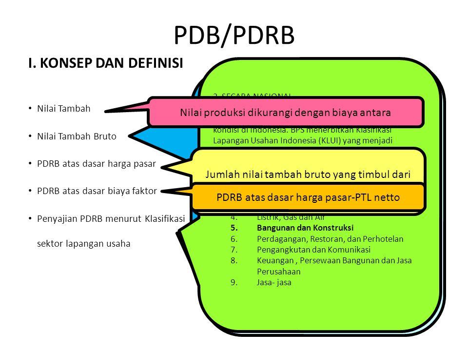 PDB/PDRB I. KONSEP DAN DEFINISI