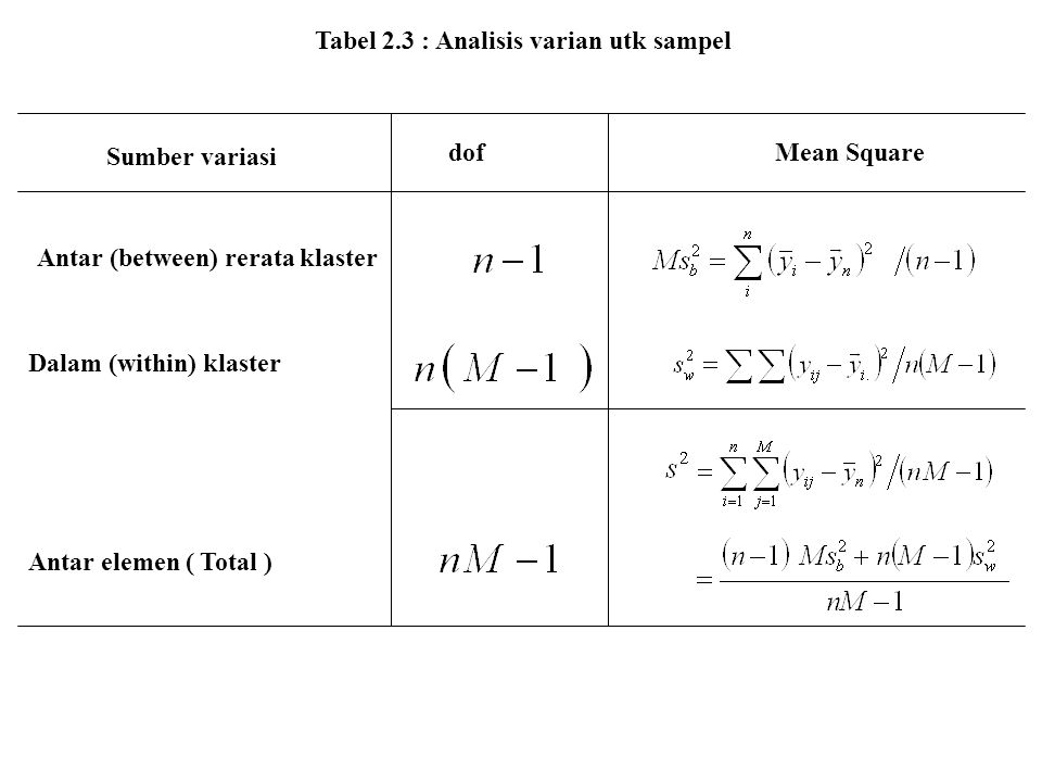 Tabel 2.3 : Analisis varian utk sampel