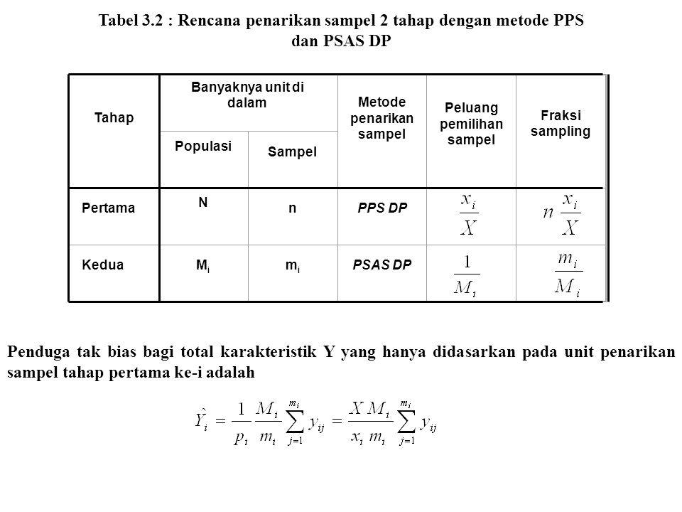 Tabel 3.2 : Rencana penarikan sampel 2 tahap dengan metode PPS