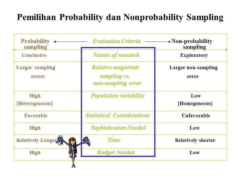 Pemilihan Probability dan Nonprobability Sampling