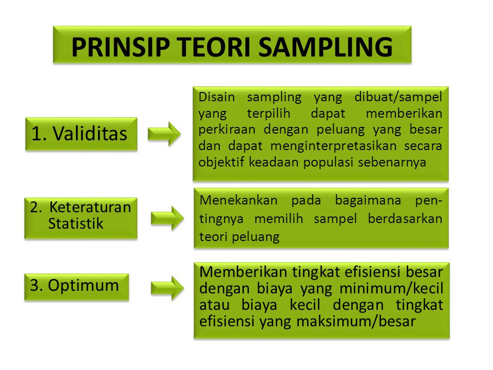 PRINSIP TEORI SAMPLING