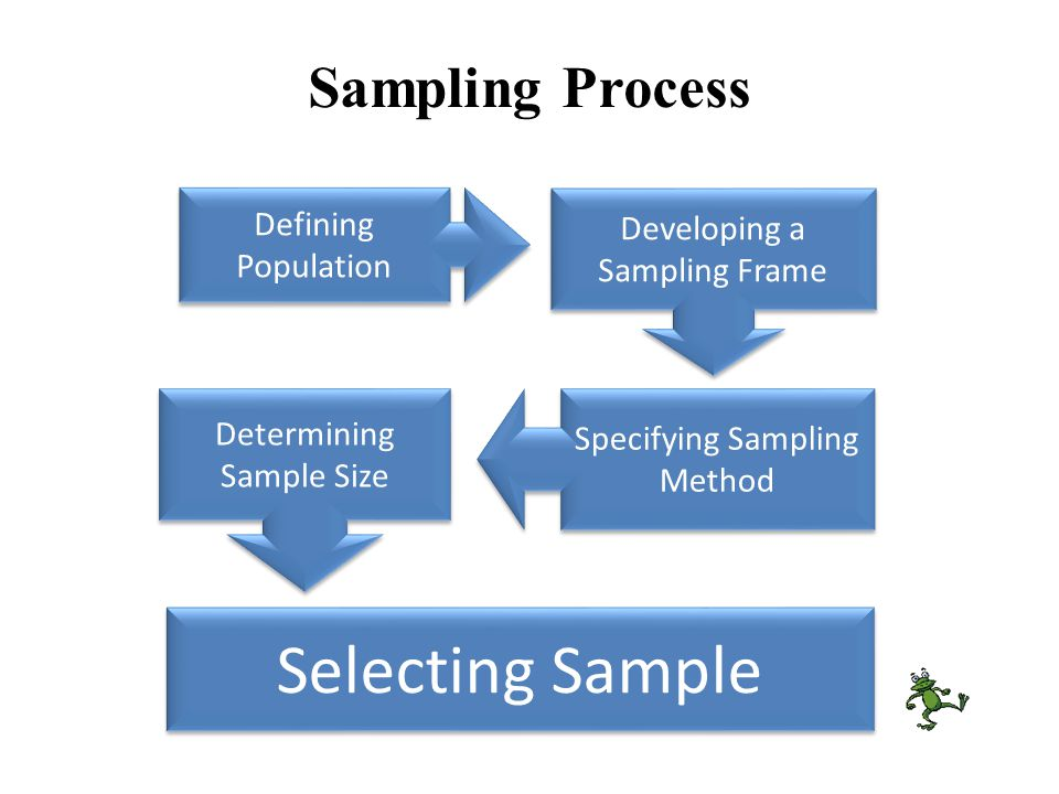Selecting Sample Sampling Process Defining Population