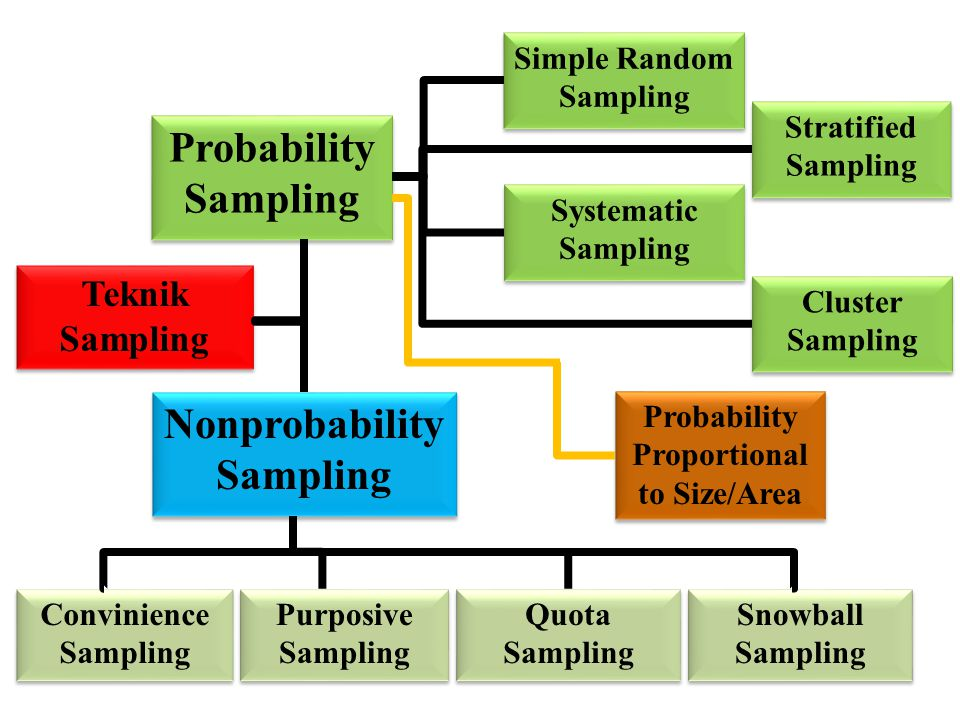 Probability Sampling Nonprobability Sampling