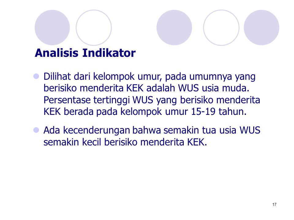 Analisis Indikator