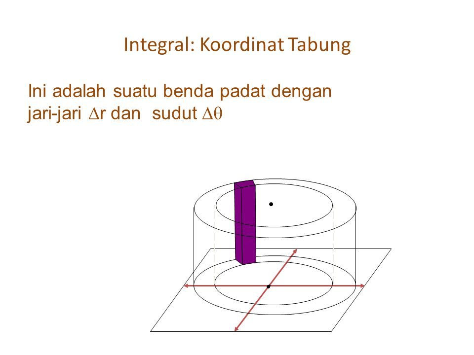 Integral: Koordinat Tabung
