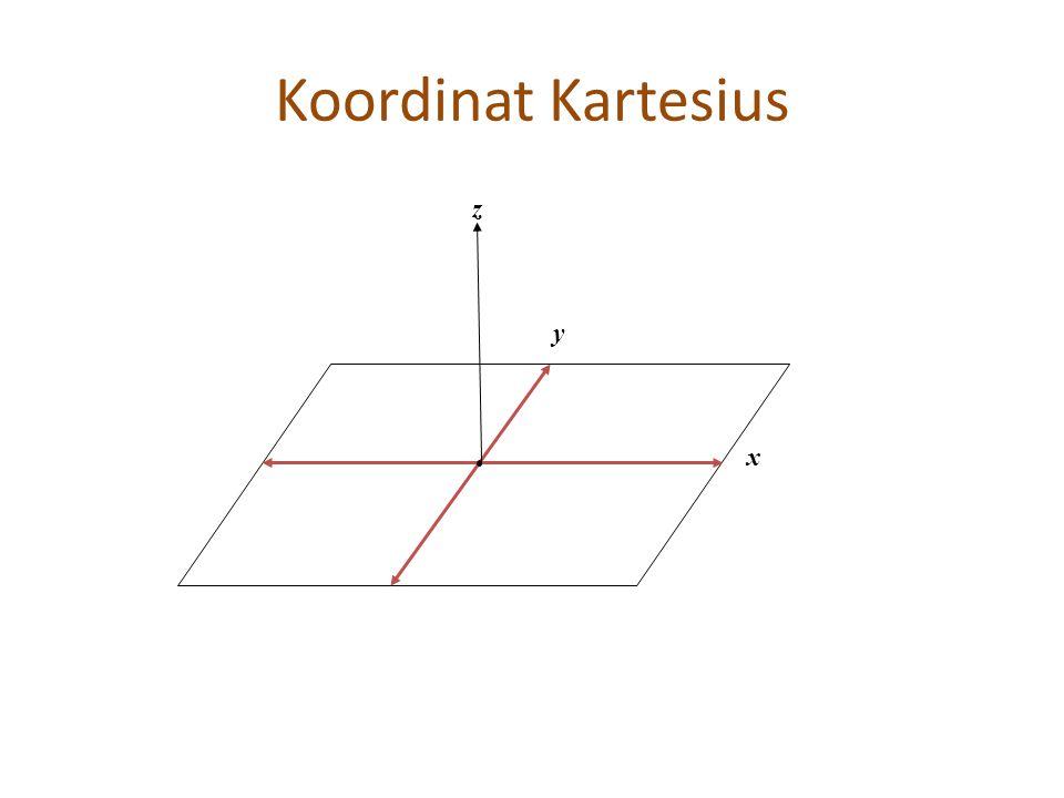 Koordinat Kartesius z y x
