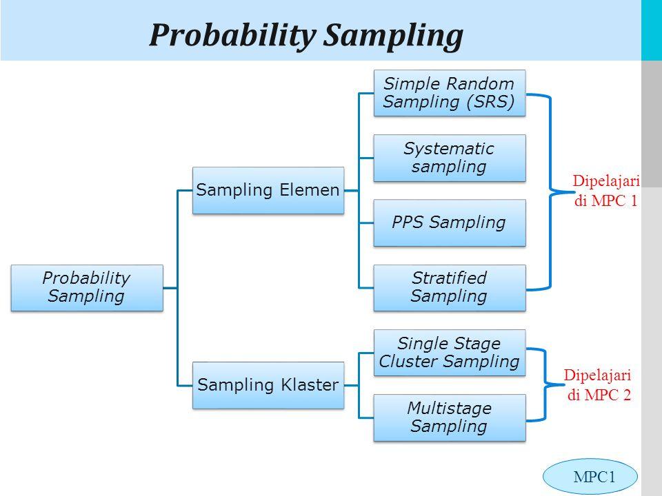 Probability Sampling Probability Sampling Sampling Elemen
