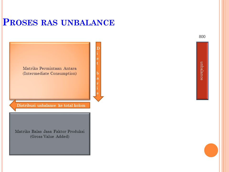 Proses ras unbalance 800 Dist baris Matriks Permintaan Antara