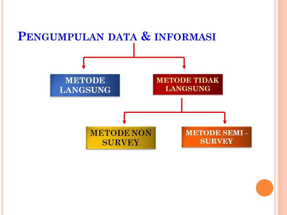 Pengumpulan data & informasi