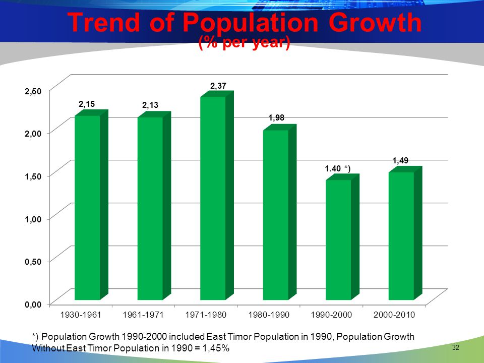 Trend of Population Growth (% per year)