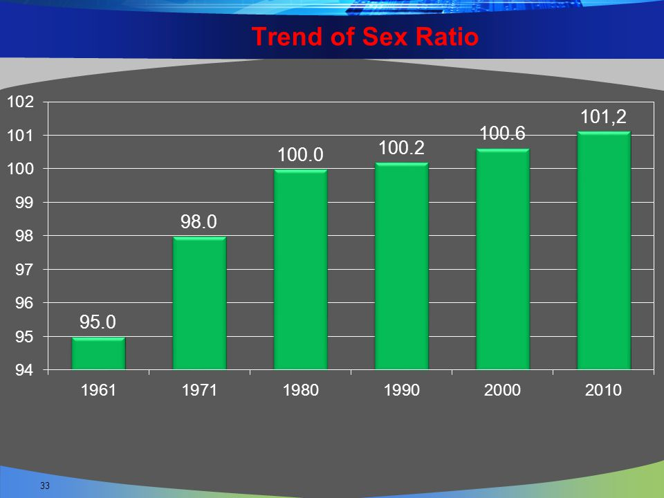 Trend of Sex Ratio