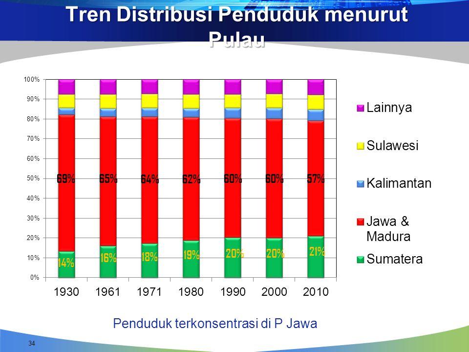 Tren Distribusi Penduduk menurut Pulau