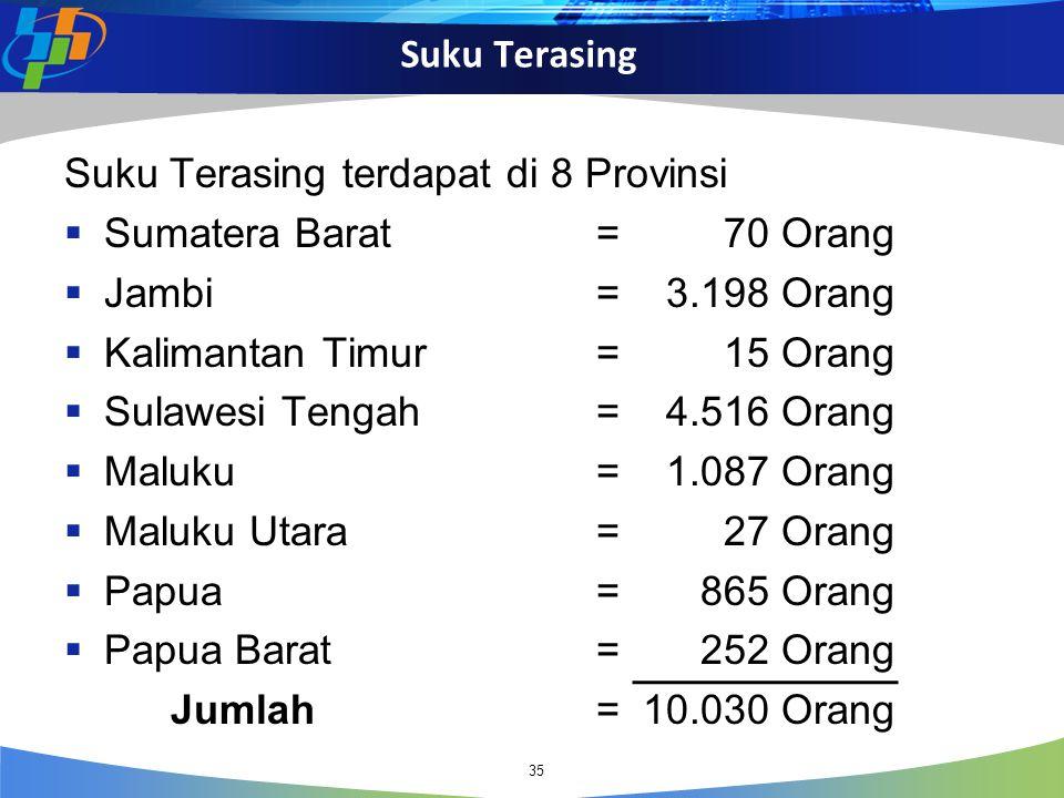 Suku Terasing terdapat di 8 Provinsi Sumatera Barat = 70 Orang