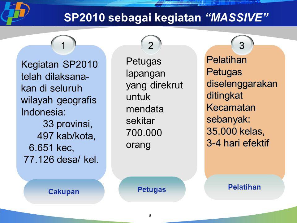 SP2010 sebagai kegiatan MASSIVE