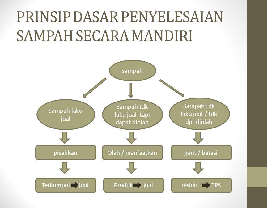 PRINSIP DASAR PENYELESAIAN SAMPAH SECARA MANDIRI