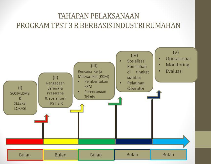 TAHAPAN PELAKSANAAN PROGRAM TPST 3 R BERBASIS INDUSTRI RUMAHAN
