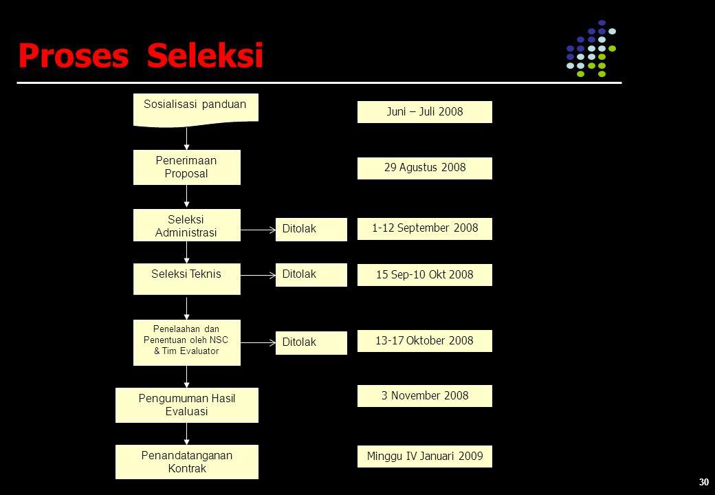 Proses Seleksi Sosialisasi panduan Juni – Juli 2008