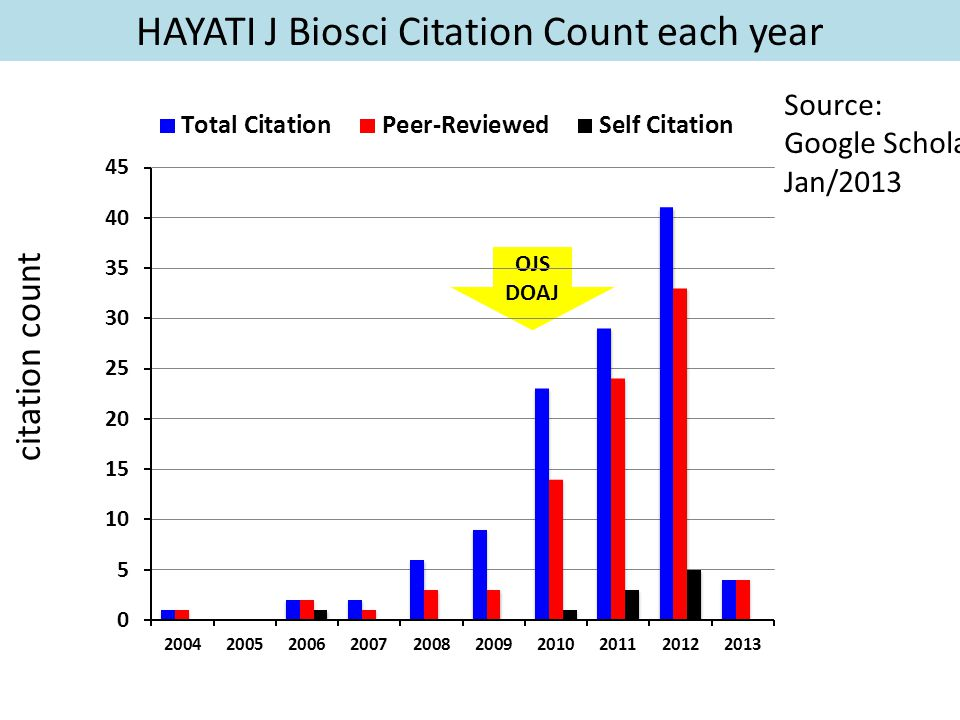 HAYATI J Biosci Citation Count each year