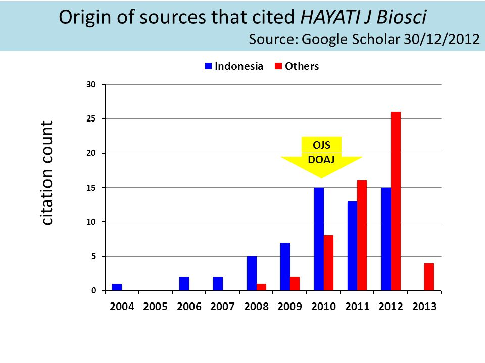 Origin of sources that cited HAYATI J Biosci