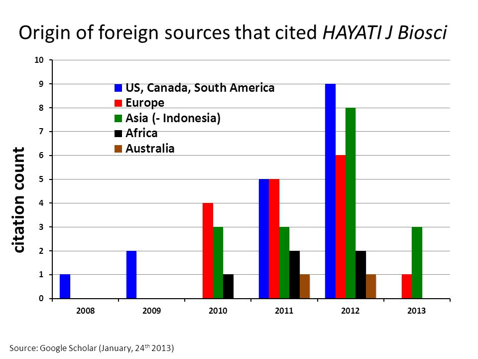 Origin of foreign sources that cited HAYATI J Biosci
