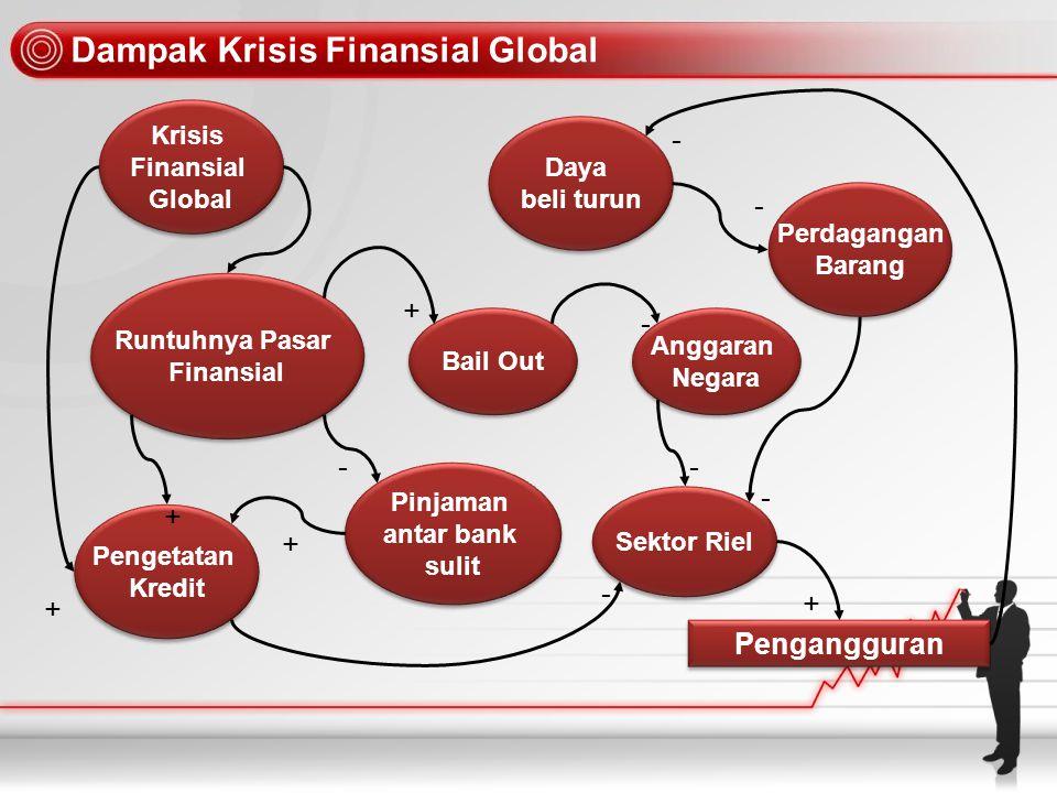 Dampak Krisis Finansial Global