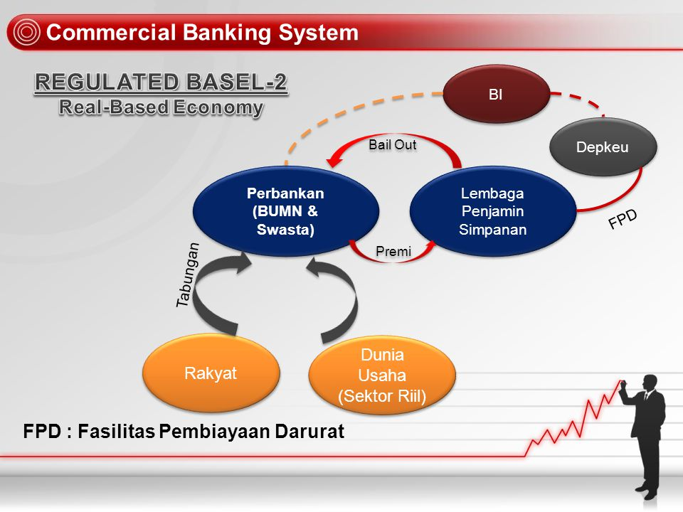 Commercial Banking System