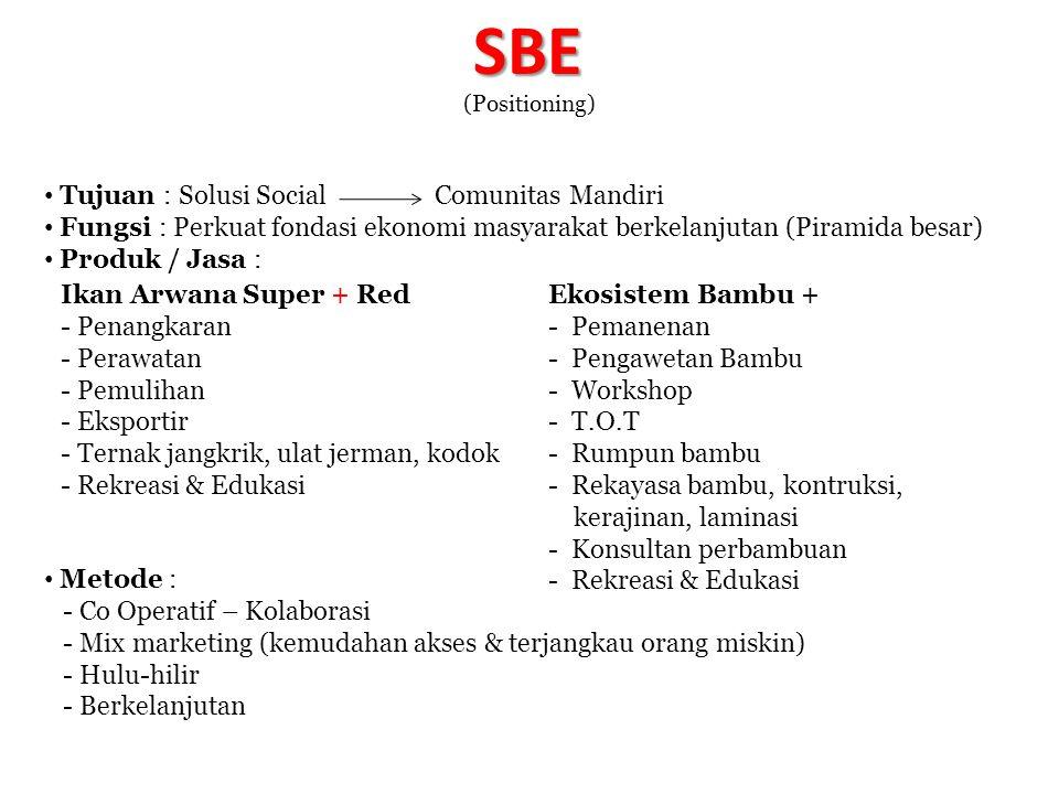 SBE Tujuan : Solusi Social Comunitas Mandiri