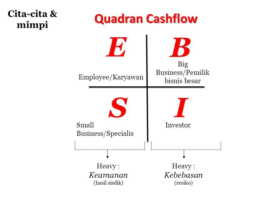 E B S I Quadran Cashflow Cita-cita & mimpi Big Business/Pemilik