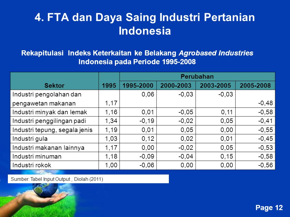 4. FTA dan Daya Saing Industri Pertanian Indonesia