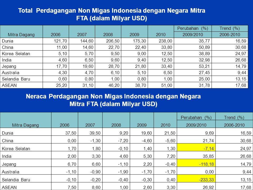 Total Perdagangan Non Migas Indonesia dengan Negara Mitra FTA (dalam Milyar USD)