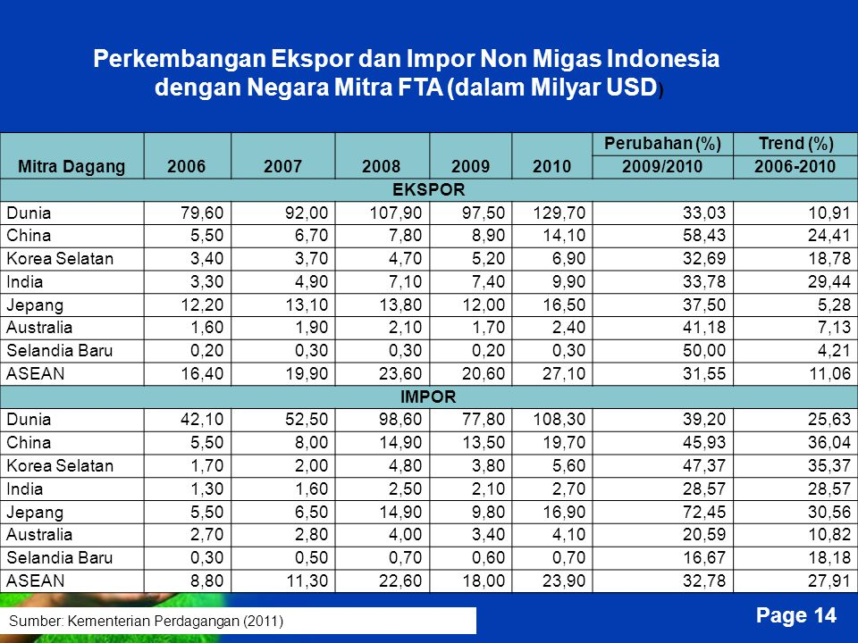 Perkembangan Ekspor dan Impor Non Migas Indonesia